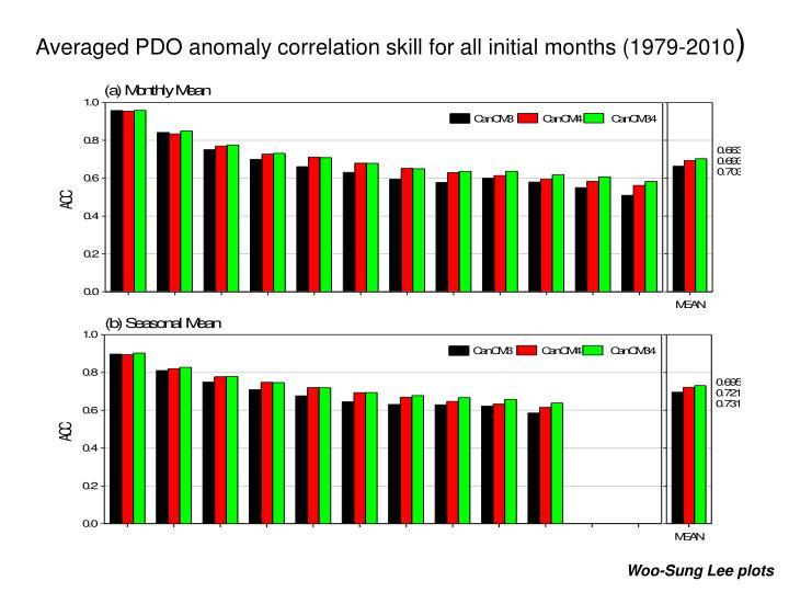 Averaged PDO anomaly correlation