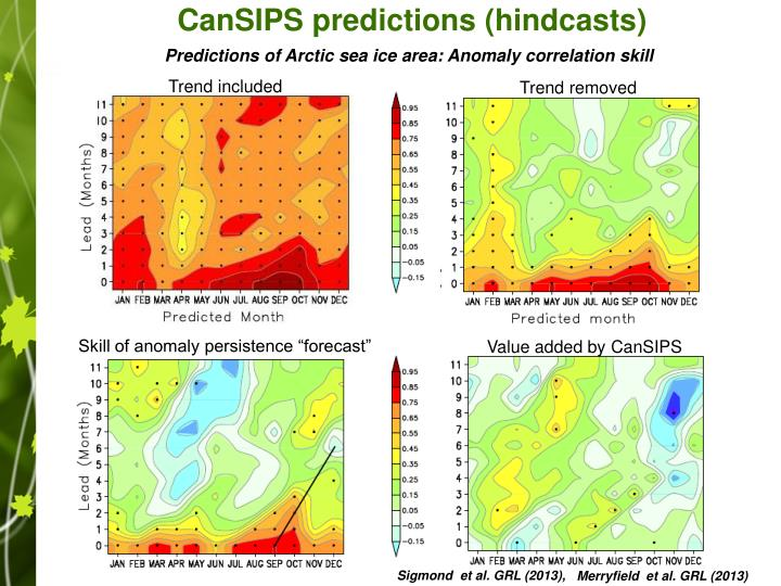 CanSIPS predictions (hindcasts)