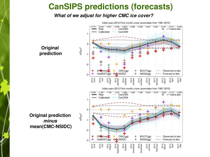 CanSIPS predictions (forecasts)