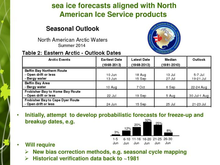 sea ice forecasts aligned with North American Ice Service products