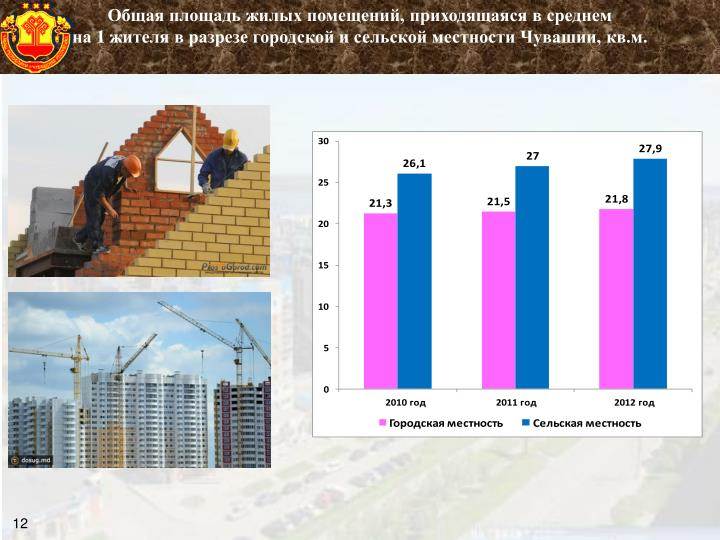 Общая площадь жилых помещений,