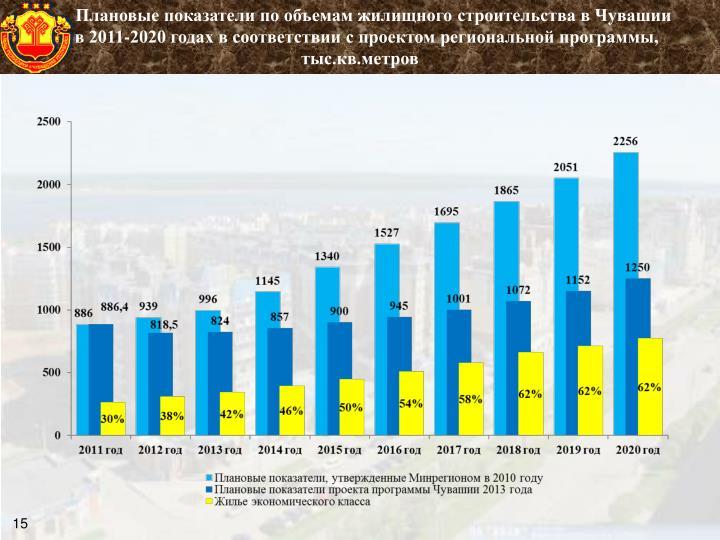 Плановые показатели по объемам жилищного строительства в Чувашии
