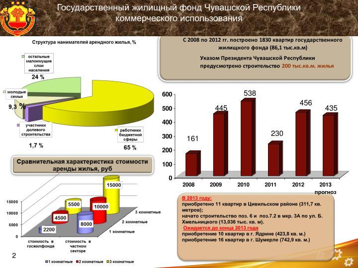 Государственный жилищный фонд Чувашской Республики