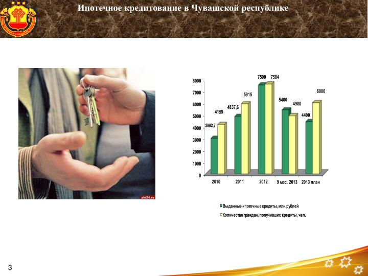 Ипотечное кредитование в Чувашской республике