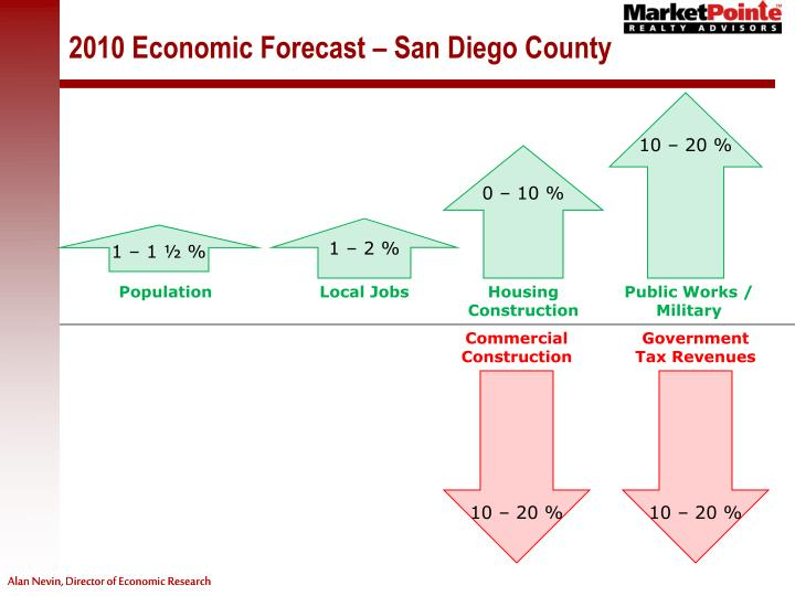 2010 Economic Forecast – San Diego County