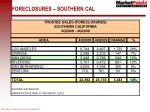 foreclosures southern cal