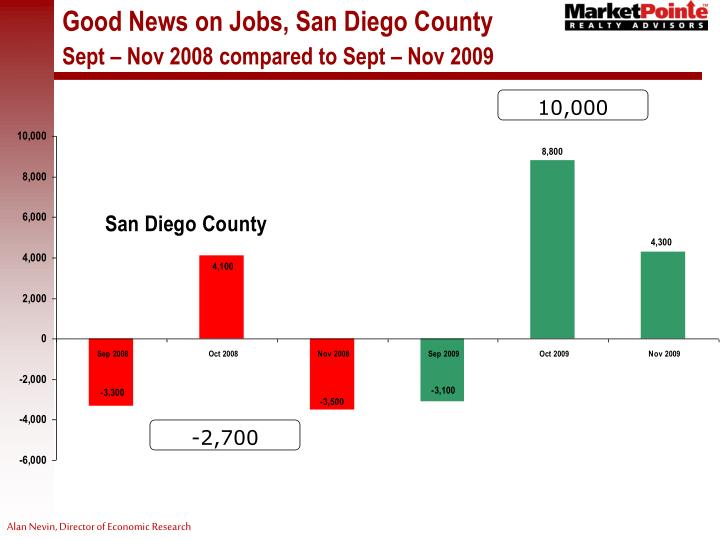 Good News on Jobs, San Diego County