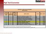 high tech economies