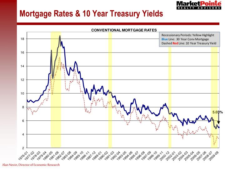 Mortgage Rates & 10 Year Treasury Yields