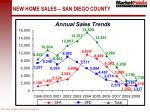 new home sales san diego county