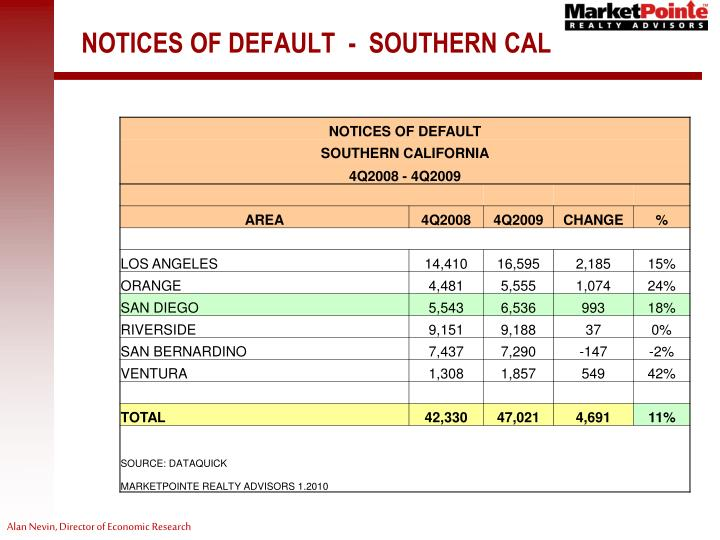 NOTICES OF DEFAULT  -  SOUTHERN CAL