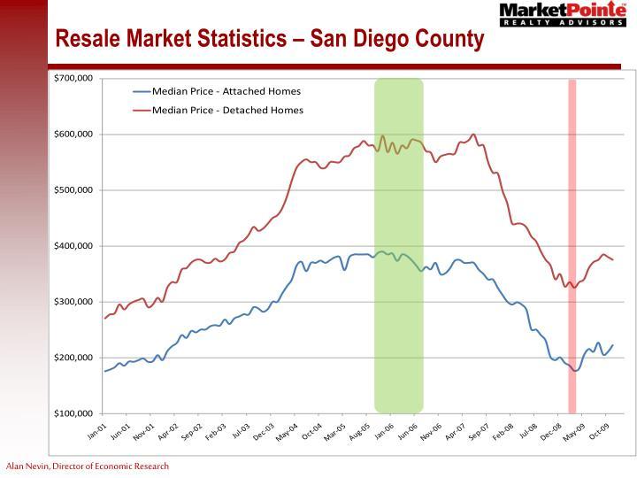 Resale Market Statistics – San Diego County