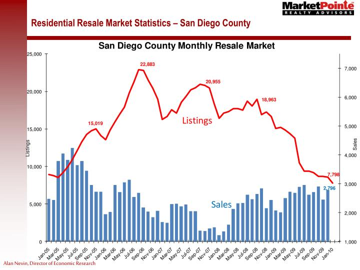Residential Resale Market Statistics – San Diego County