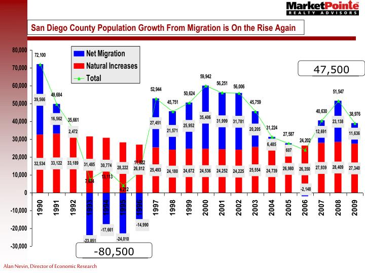 San Diego County Population Growth From Migration is On the Rise Again