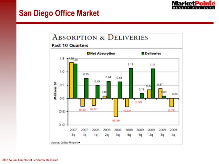 San Diego Office Market