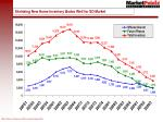 shrinking new home inventory bodes well for sd market