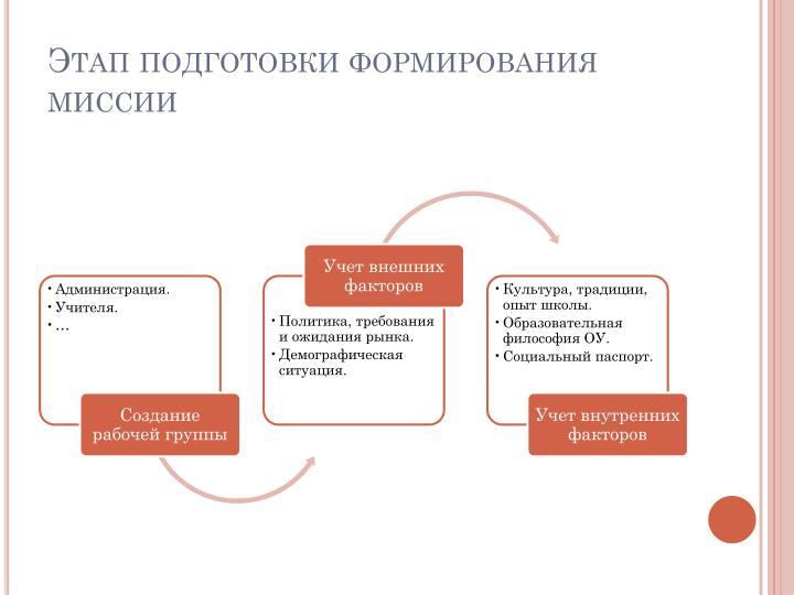 Этап подготовки формирования миссии