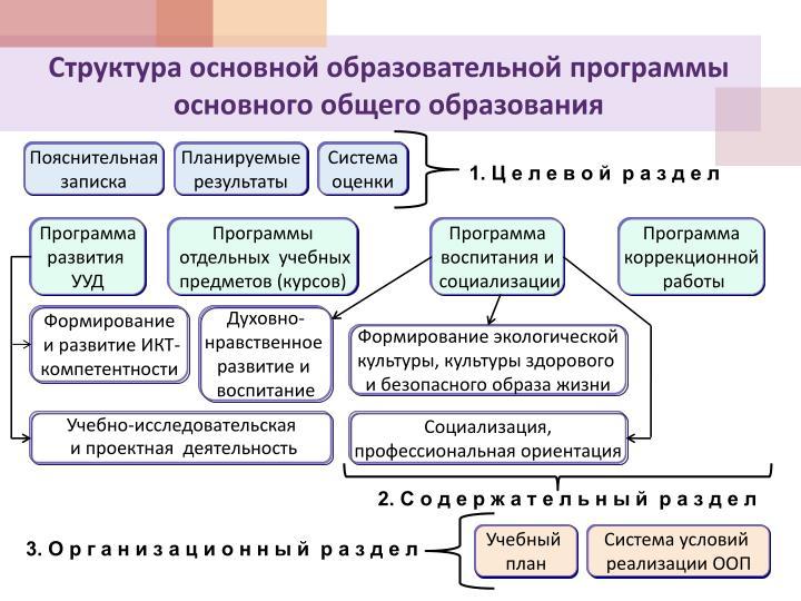 Структура основной образовательной программы основного общего образования