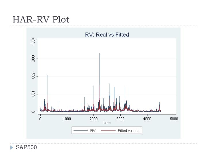 HAR-RV Plot