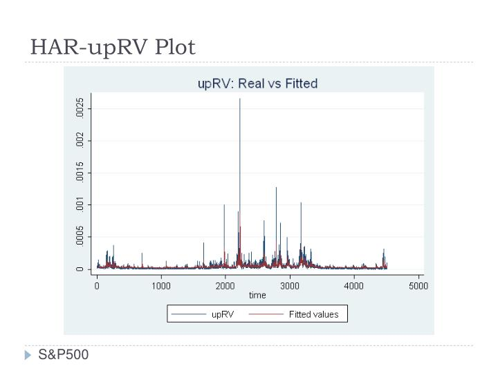 HAR-upRV Plot