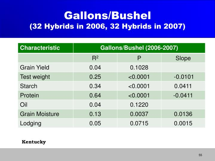 Gallons/Bushel