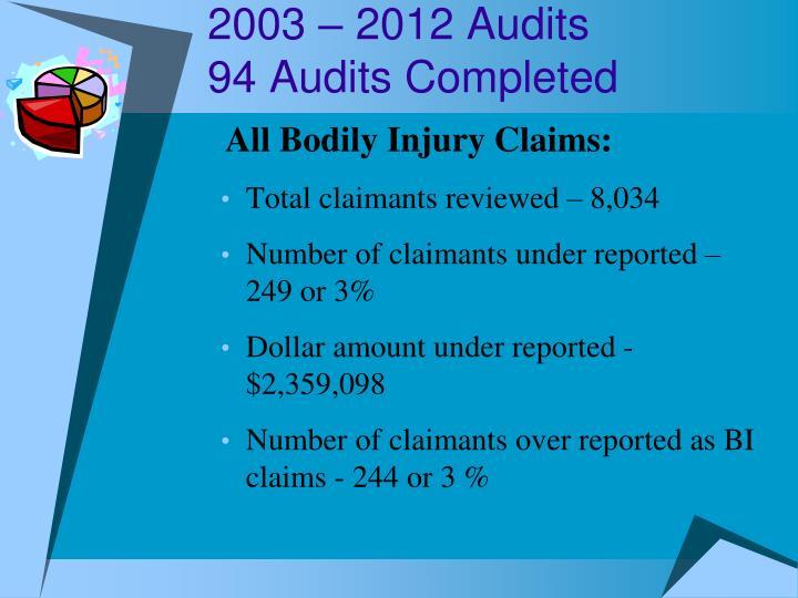 2003 – 2012 Audits