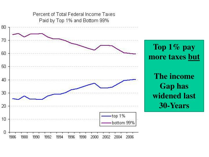 Top 1% pay more taxes