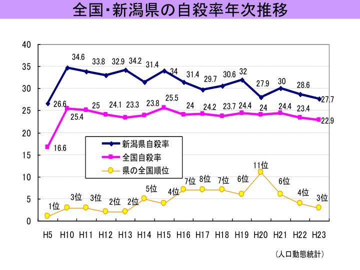 全国・新潟県の自殺率年次推移