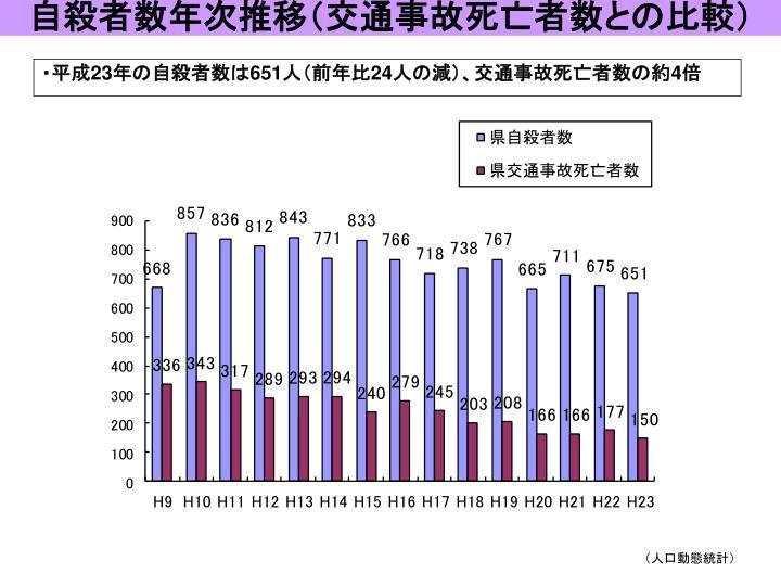 自殺者数年次推移(交通事故死亡者数との比較)