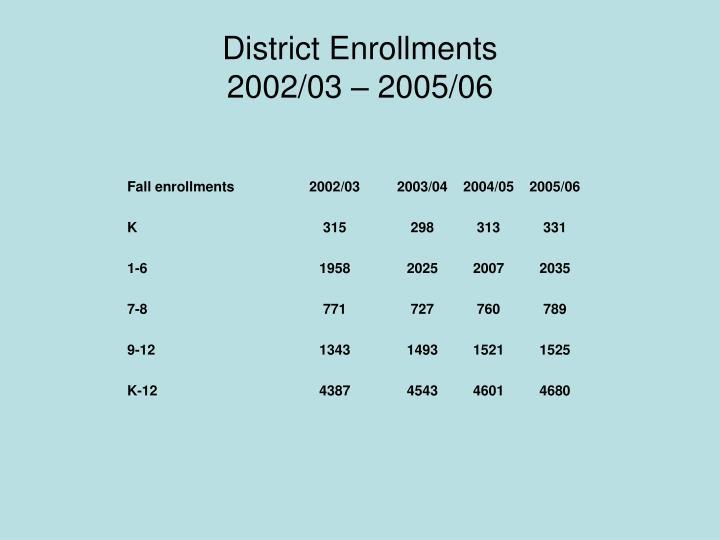 District Enrollments