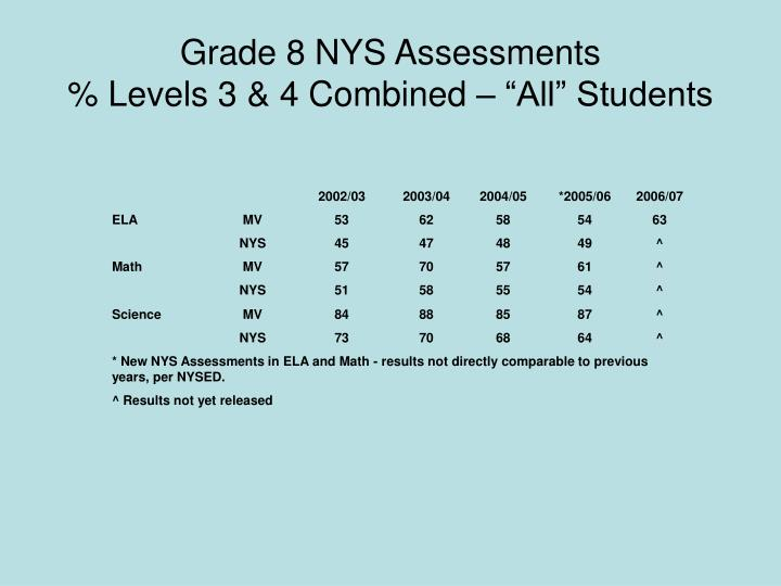 Grade 8 NYS Assessments