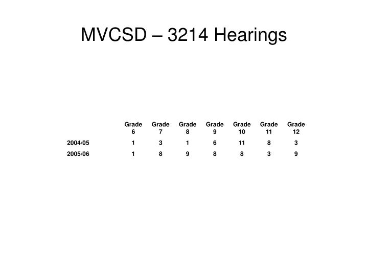 MVCSD – 3214 Hearings