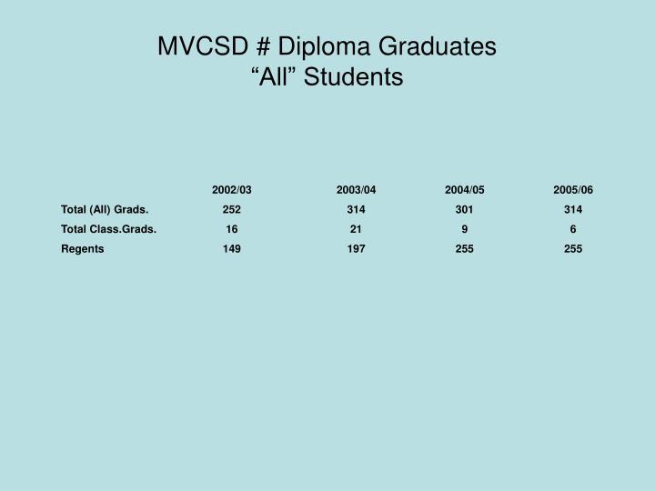 MVCSD # Diploma Graduates