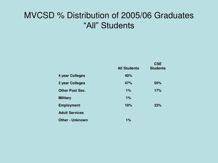 MVCSD % Distribution of 2005/06 Graduates