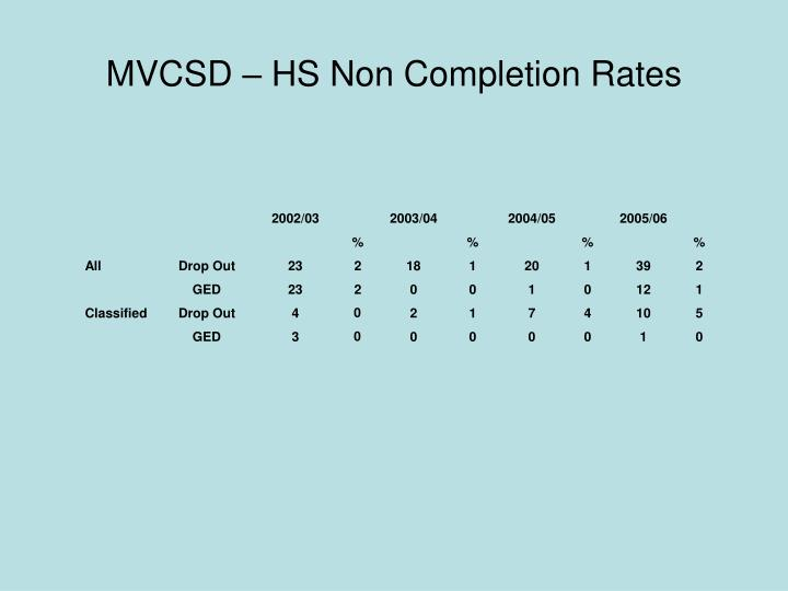 MVCSD – HS Non Completion Rates