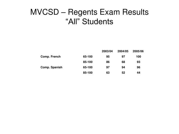MVCSD – Regents Exam Results