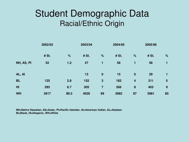 Student Demographic Data