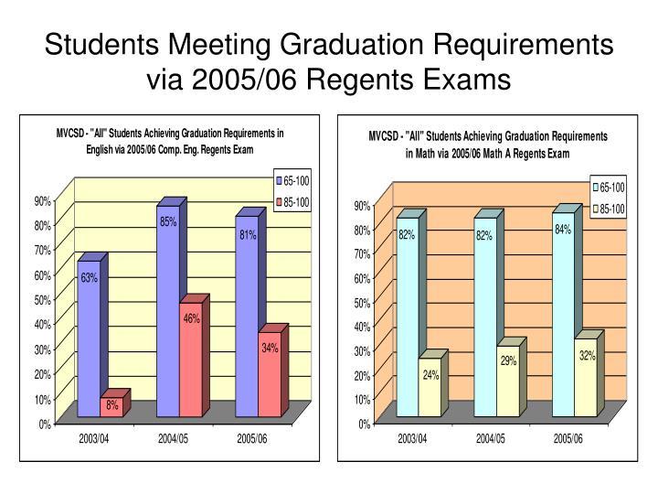 Students Meeting Graduation Requirements via 2005/06 Regents Exams