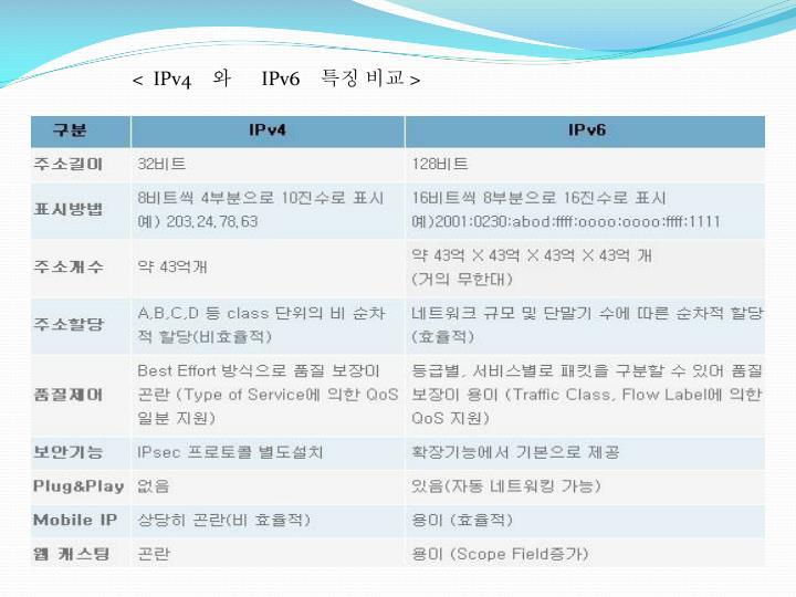 <  IPv4