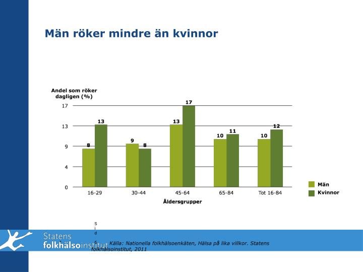 Män röker mindre än kvinnor