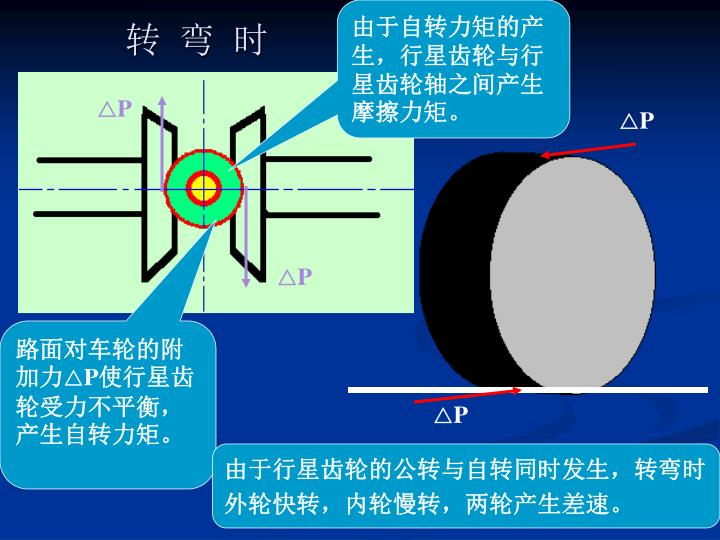 由于自转力矩的产生,行星齿轮与行星齿轮轴之间产生摩擦力矩。