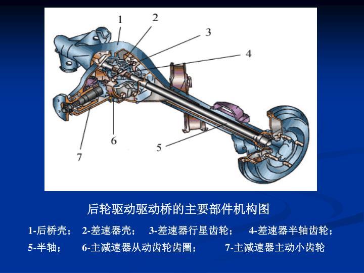 后轮驱动驱动桥的主要部件机构图