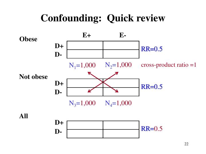 Confounding:  Quick review