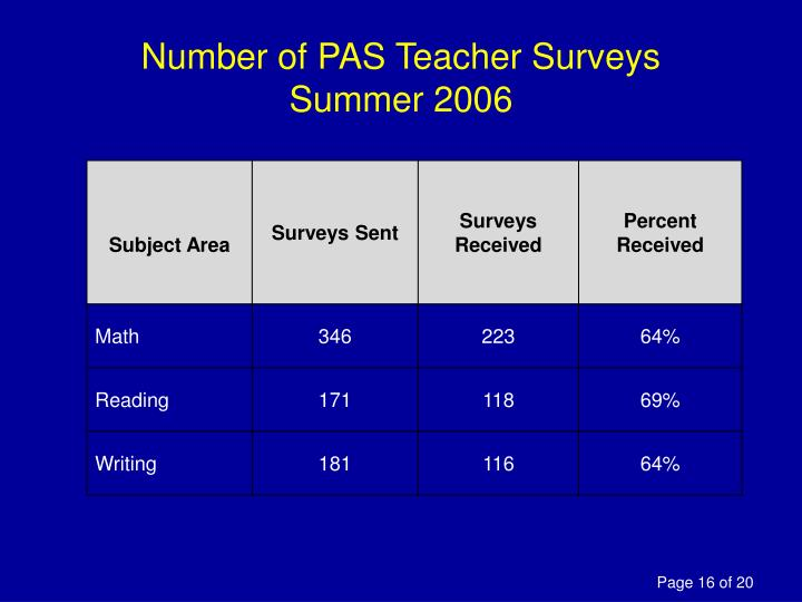Number of PAS Teacher Surveys