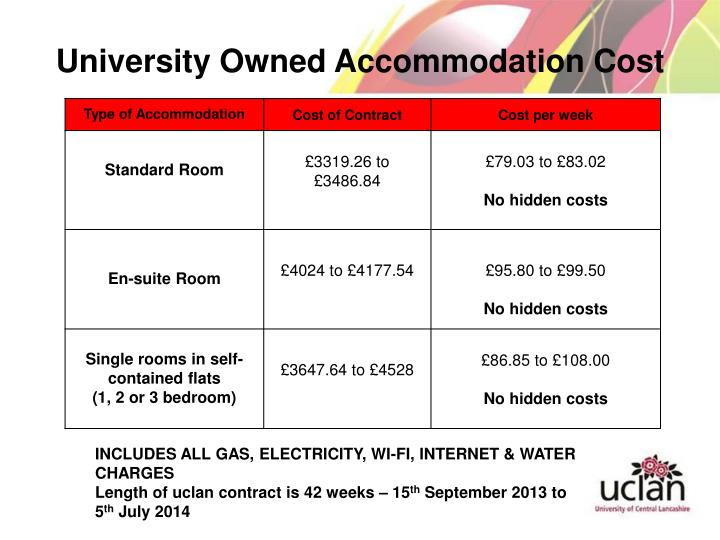 University Owned Accommodation Cost