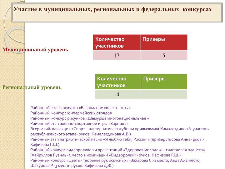 Участие в муниципальных, региональных и федеральных  конкурсах