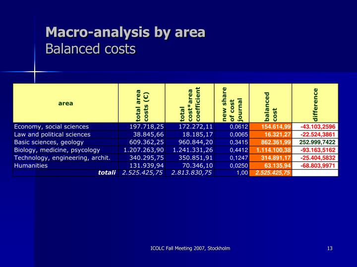 Macro-analysis by area