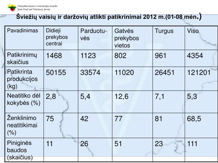 Šviežių vaisių ir daržovių atlikti patikrinimai 2012 m.(01-08 mėn