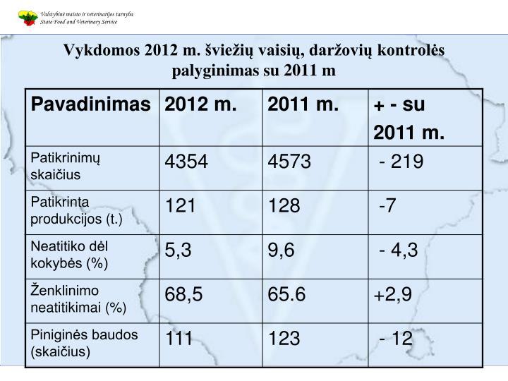 Vykdomos 2012 m. šviežių vaisių, daržovių kontrolės palyginimas su 2011 m