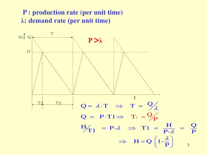 P : production rate (per unit time)